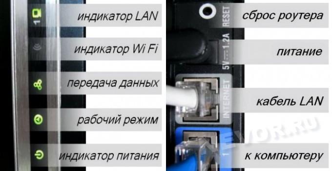 индикаторы и разъёмы DIR-300