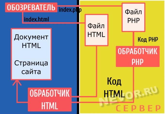 схема обработки запроса сервером