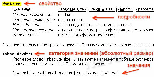 использование сецификации CSS